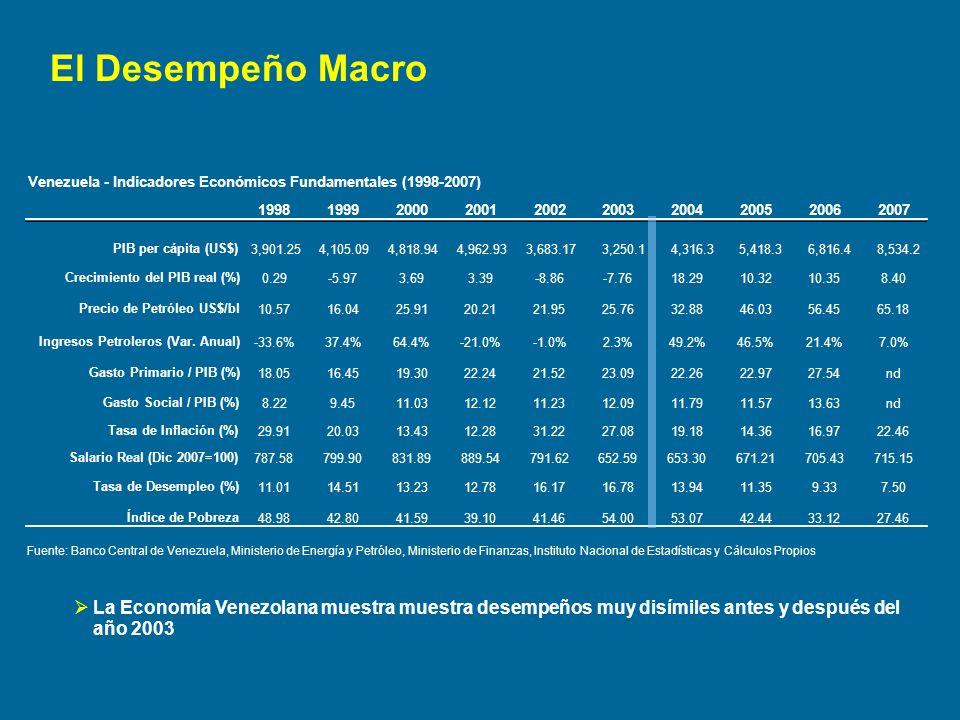Cuatro aspectos claves que determinaron el ambiente macroeconómico en Venezuela entre 1999-2003 Bonanza Moderada de Recursos de Origen Petrolero Clima de gran agitación político-institucional Política Fiscal Expansiva con sesgo distributivo Régimen de Tipo de Cambio Fijo con Libre Movilidad de Capitales 1999-2003 ¿Cúal fue el arreglo Macro?
