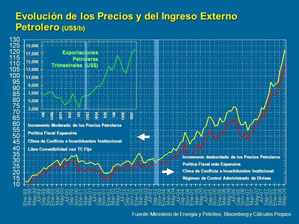 Evolución de los Precios y del Ingreso Externo Petrolero (US$/b) Fuente: Ministerio de Energía y Petróleo, Bloomberg y Cálculos Propios Incremento des