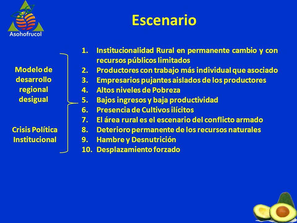 Empresarios Estado Productores Producción, procesamiento comercialización y consumo de Aguacate Un nuevo Acuerdo para la Consolidación de la Cadena del Aguacate.