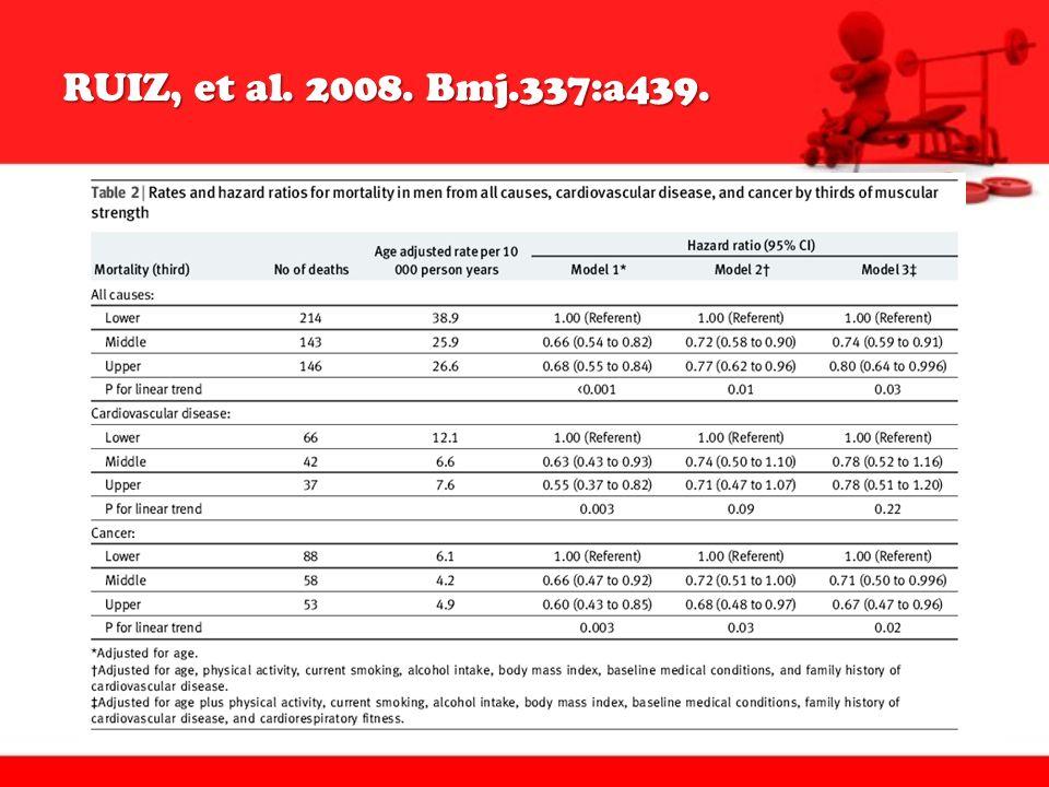 RUIZ, et al. 2008. Bmj.337:a439.