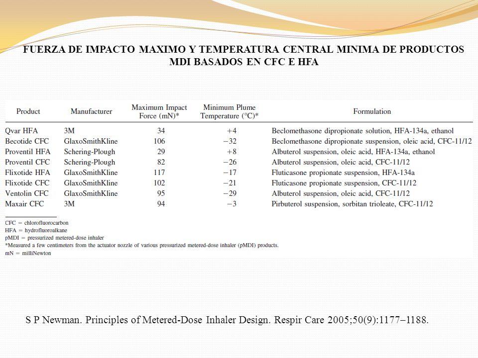 FUERZA DE IMPACTO MAXIMO Y TEMPERATURA CENTRAL MINIMA DE PRODUCTOS MDI BASADOS EN CFC E HFA S P Newman. Principles of Metered-Dose Inhaler Design. Res