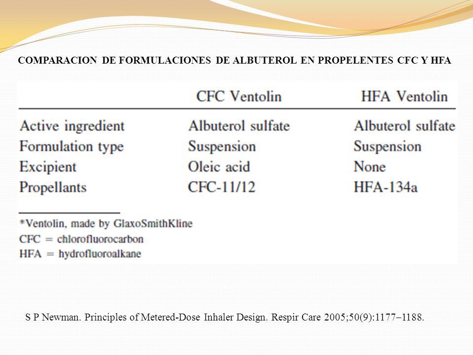 COMPARACION DE FORMULACIONES DE ALBUTEROL EN PROPELENTES CFC Y HFA S P Newman. Principles of Metered-Dose Inhaler Design. Respir Care 2005;50(9):1177–