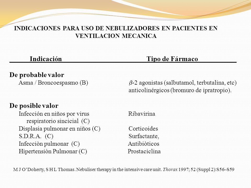 INDICACIONES PARA USO DE NEBULIZADORES EN PACIENTES EN VENTILACION MECANICA Indicación Tipo de Fármaco___________ De probable valor Asma / Broncoespas