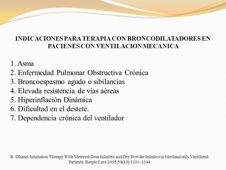 INDICACIONES PARA TERAPIA CON BRONCODILATADORES EN PACIENES CON VENTILACION MECANICA 1. Asma 2. Enfermedad Pulmonar Obstructiva Crónica 3. Broncoespas