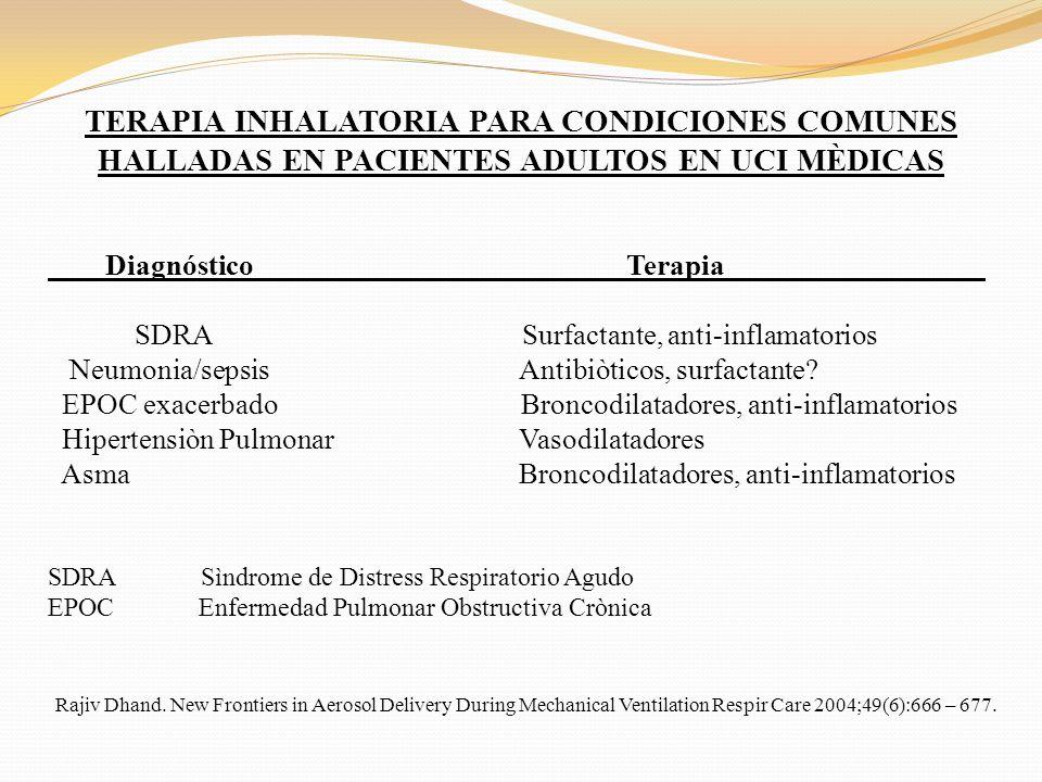 TERAPIA INHALATORIA PARA CONDICIONES COMUNES HALLADAS EN PACIENTES ADULTOS EN UCI MÈDICAS Diagnóstico Terapia__________________ SDRA Surfactante, anti