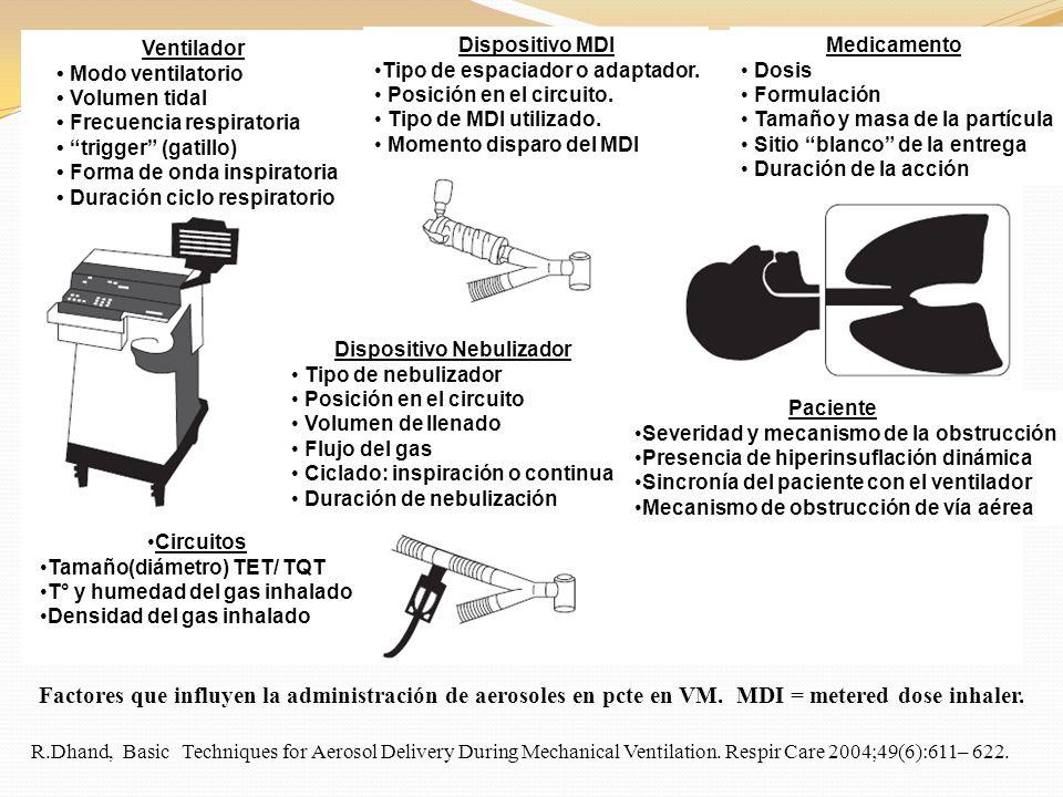 Factores que influyen la administración de aerosoles en pcte en VM. MDI = metered dose inhaler. R.Dhand, Basic Techniques for Aerosol Delivery During