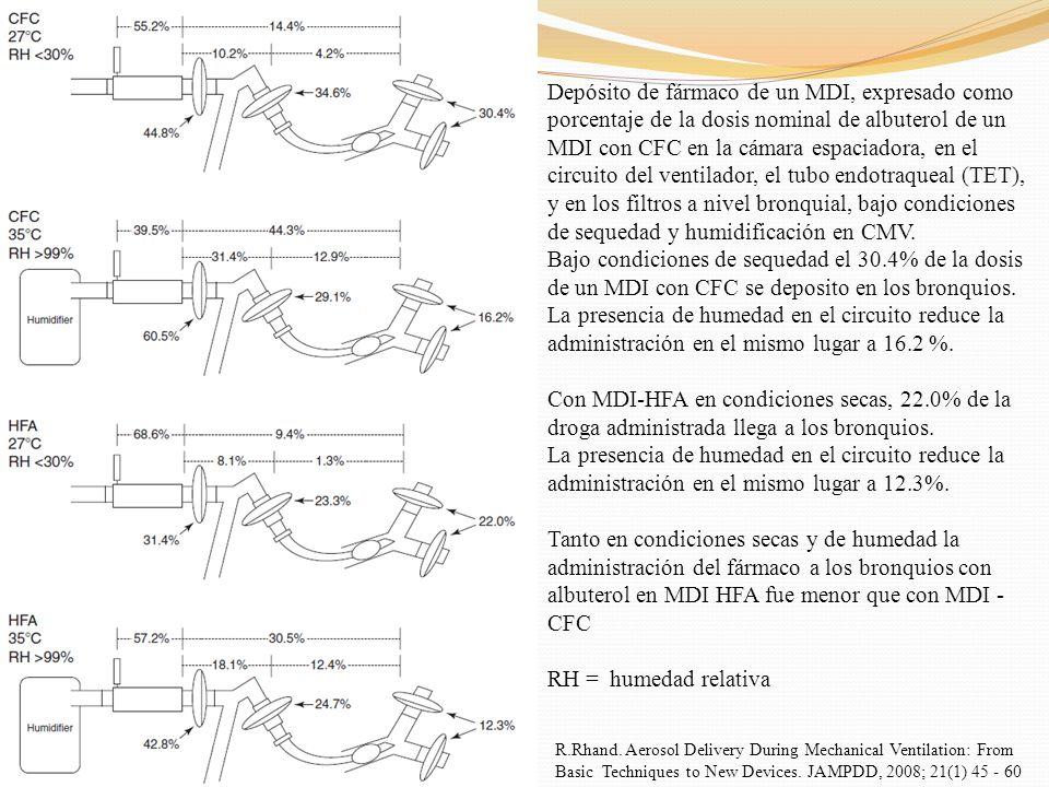 Depósito de fármaco de un MDI, expresado como porcentaje de la dosis nominal de albuterol de un MDI con CFC en la cámara espaciadora, en el circuito d