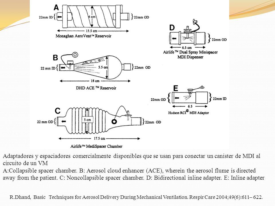Adaptadores y espaciadores comercialmente disponibles que se usan para conectar un canister de MDI al circuito de un VM A:Collapsible spacer chamber.