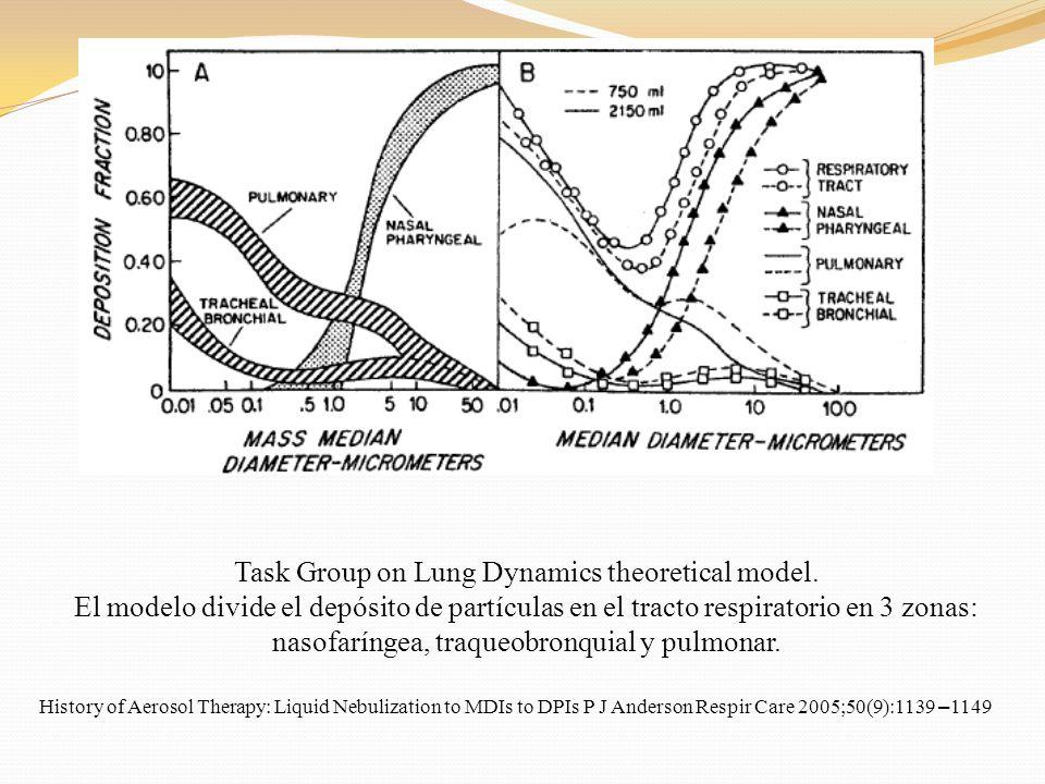 Task Group on Lung Dynamics theoretical model. El modelo divide el depósito de partículas en el tracto respiratorio en 3 zonas: nasofaríngea, traqueob