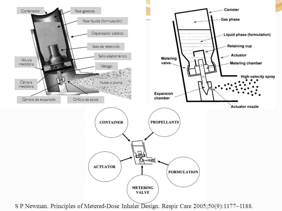 Depósito de fármaco de un MDI, expresado como porcentaje de la dosis nominal de albuterol de un MDI con CFC en la cámara espaciadora, en el circuito del ventilador, el tubo endotraqueal (TET), y en los filtros a nivel bronquial, bajo condiciones de sequedad y humidificación en CMV.