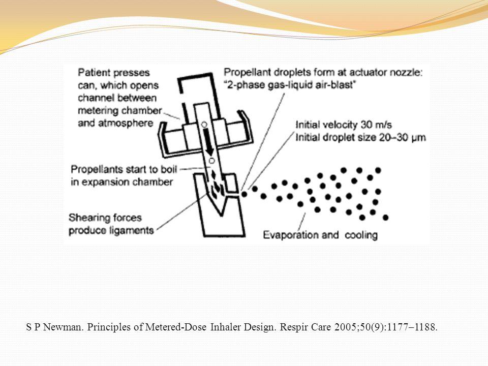 INDICACIONES PARA USO DE NEBULIZADORES EN PACIENTES EN VENTILACION MECANICA Indicación Tipo de Fármaco___________ De probable valor Asma / Broncoespasmo (B) -2 agonistas (salbutamol, terbutalina, etc) anticolinérgicos (bromuro de ipratropio).