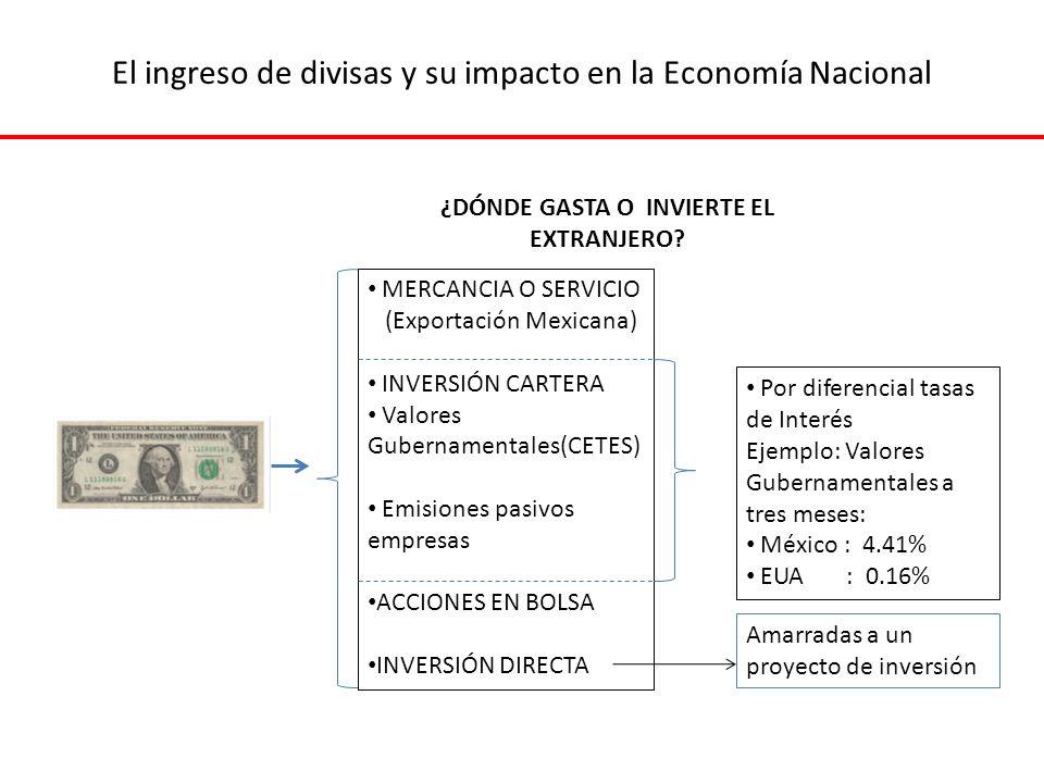 El ingreso de divisas y su impacto en la Economía Nacional MERCANCIA O SERVICIO (Exportación Mexicana) INVERSIÓN CARTERA Valores Gubernamentales(CETES