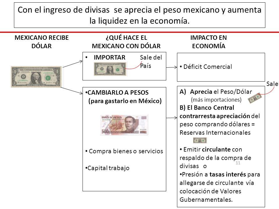 MEXICANO RECIBE DÓLAR 11 ¿QUÉ HACE EL MEXICANO CON DÓLAR IMPACTO EN ECONOMÍA IMPORTAR Déficit Comercial A)Aprecia el Peso/Dólar (más importaciones) B) El Banco Central contrarresta apreciación del peso comprando dólares = Reservas Internacionales Emitir circulante con respaldo de la compra de divisas o Presión a tasas interés para allegarse de circulante vía colocación de Valores Gubernamentales.