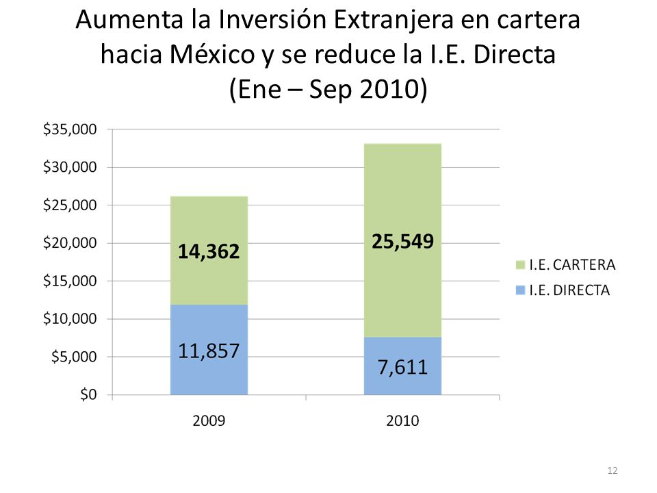 Aumenta la Inversión Extranjera en cartera hacia México y se reduce la I.E. Directa (Ene – Sep 2010) 12