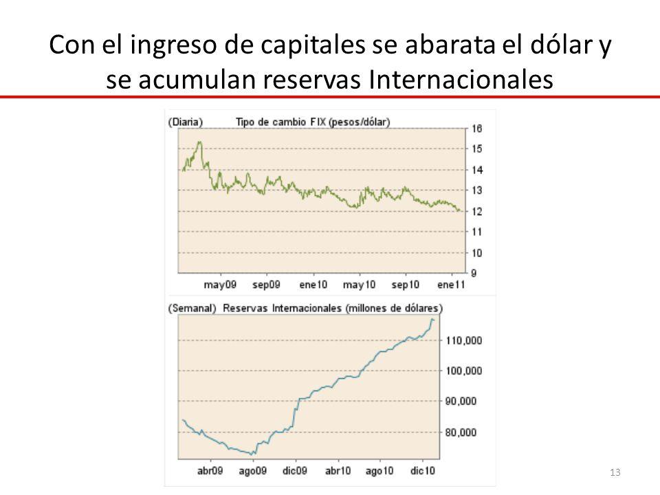 Con el ingreso de capitales se abarata el dólar y se acumulan reservas Internacionales 13