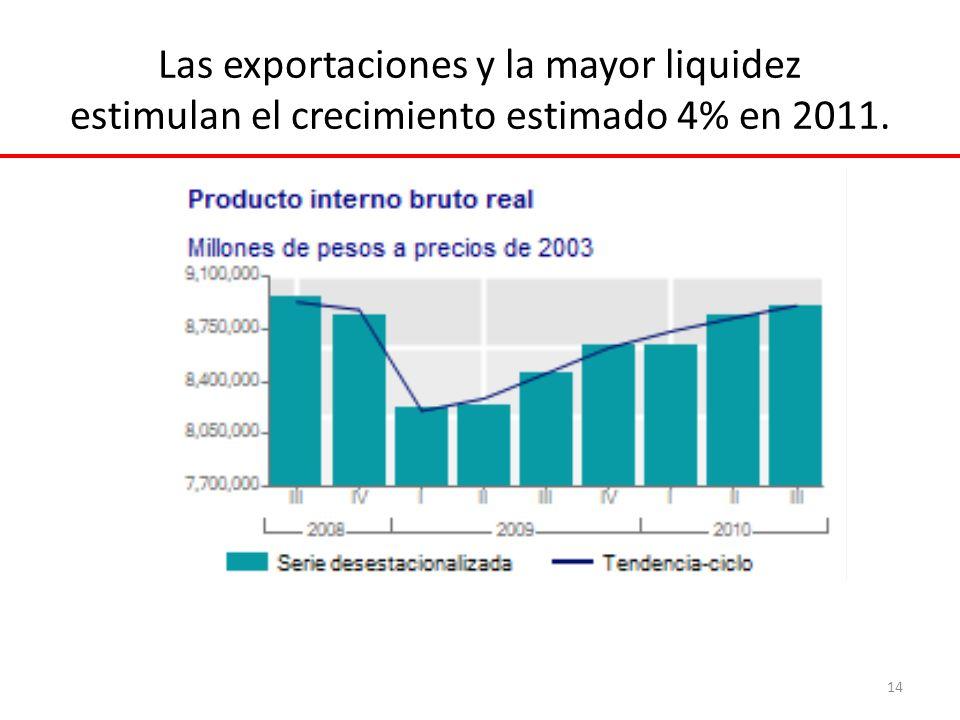 Las exportaciones y la mayor liquidez estimulan el crecimiento estimado 4% en 2011. 14