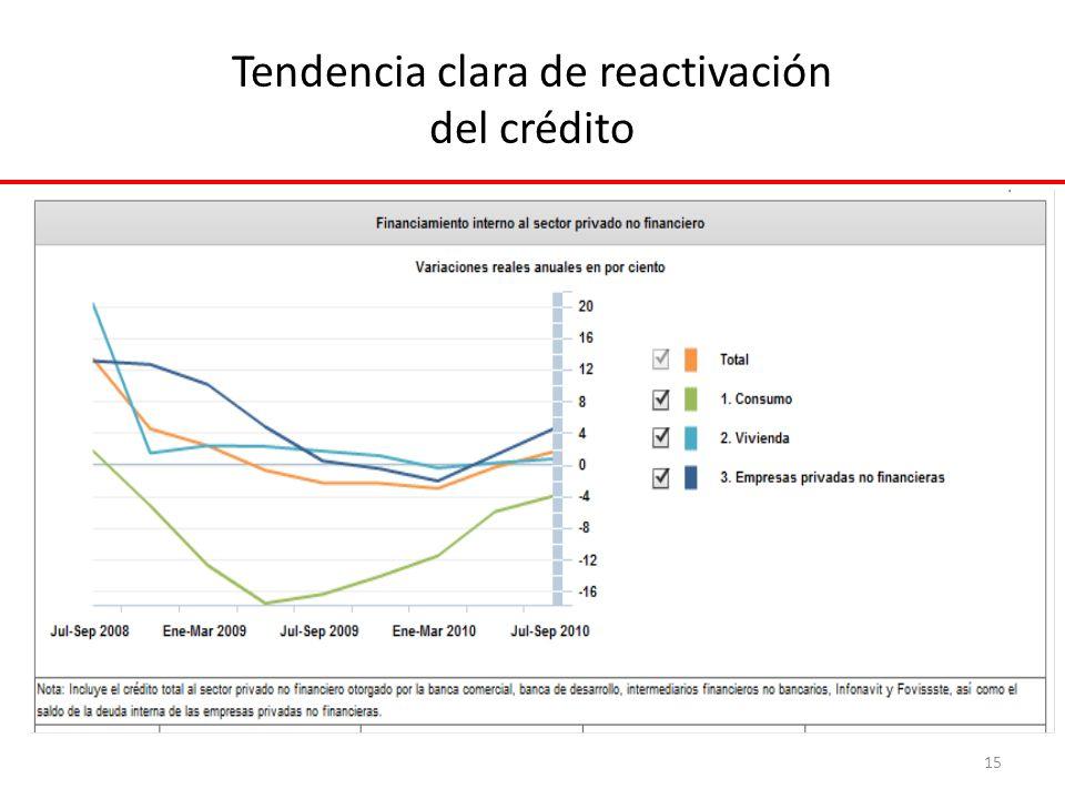 Tendencia clara de reactivación del crédito 15
