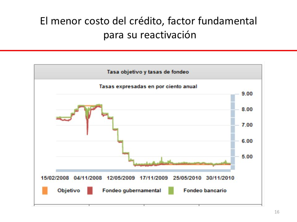 El menor costo del crédito, factor fundamental para su reactivación 16