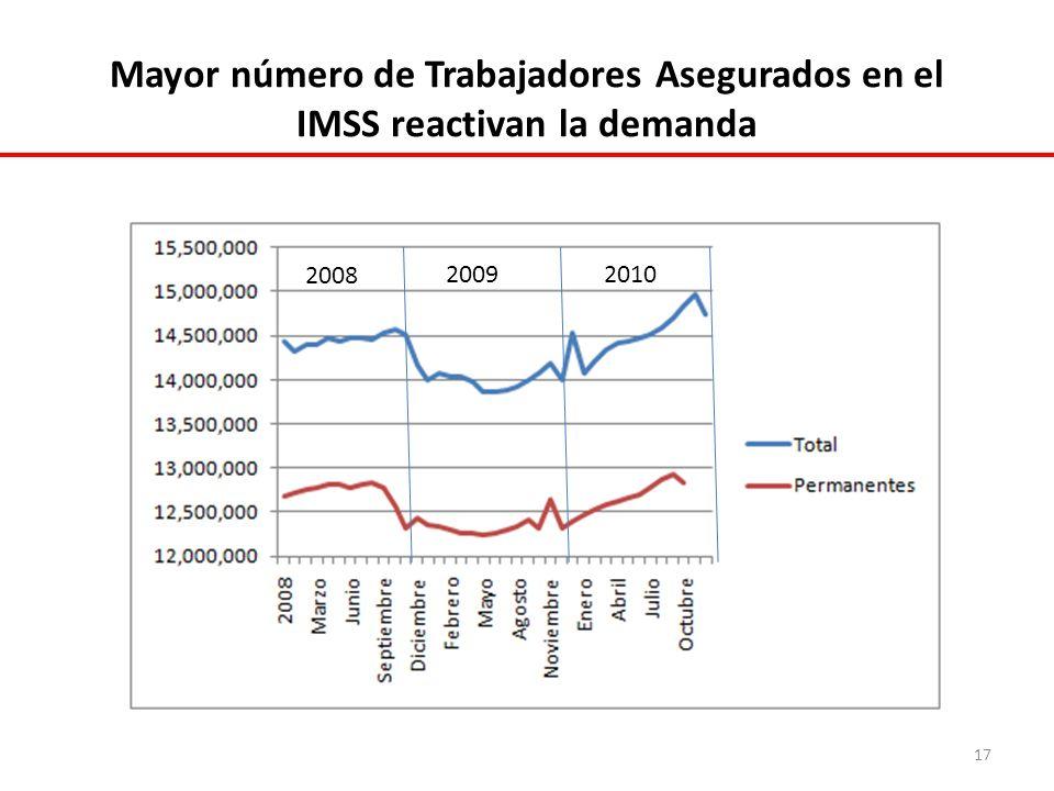 Mayor número de Trabajadores Asegurados en el IMSS reactivan la demanda 2008 20092010 17
