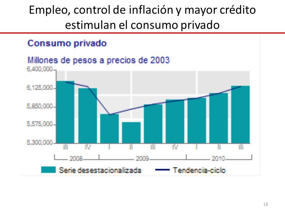 Empleo, control de inflación y mayor crédito estimulan el consumo privado 18