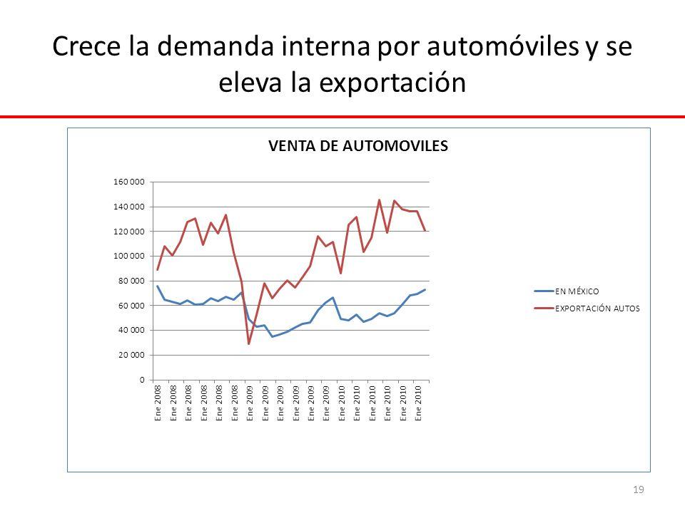 Crece la demanda interna por automóviles y se eleva la exportación 19