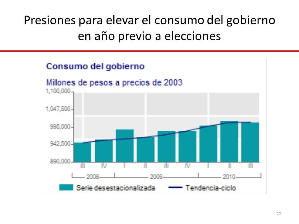 Presiones para elevar el consumo del gobierno en año previo a elecciones 20