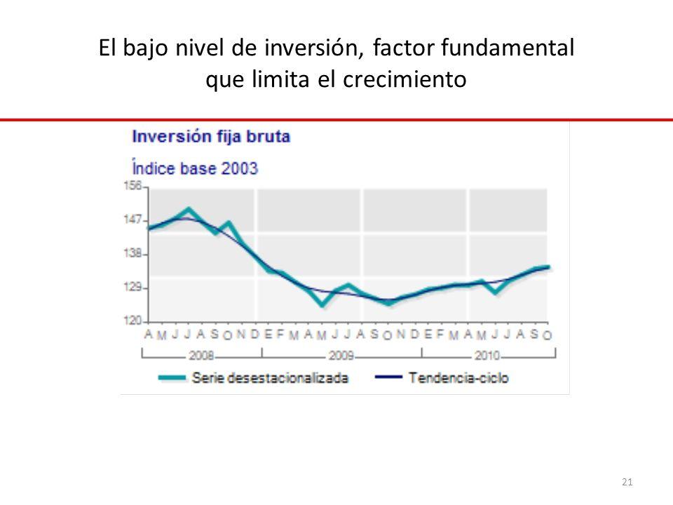 El bajo nivel de inversión, factor fundamental que limita el crecimiento 21