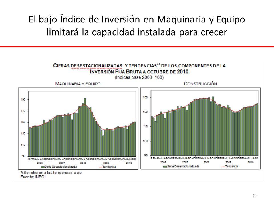 El bajo Índice de Inversión en Maquinaria y Equipo limitará la capacidad instalada para crecer 22
