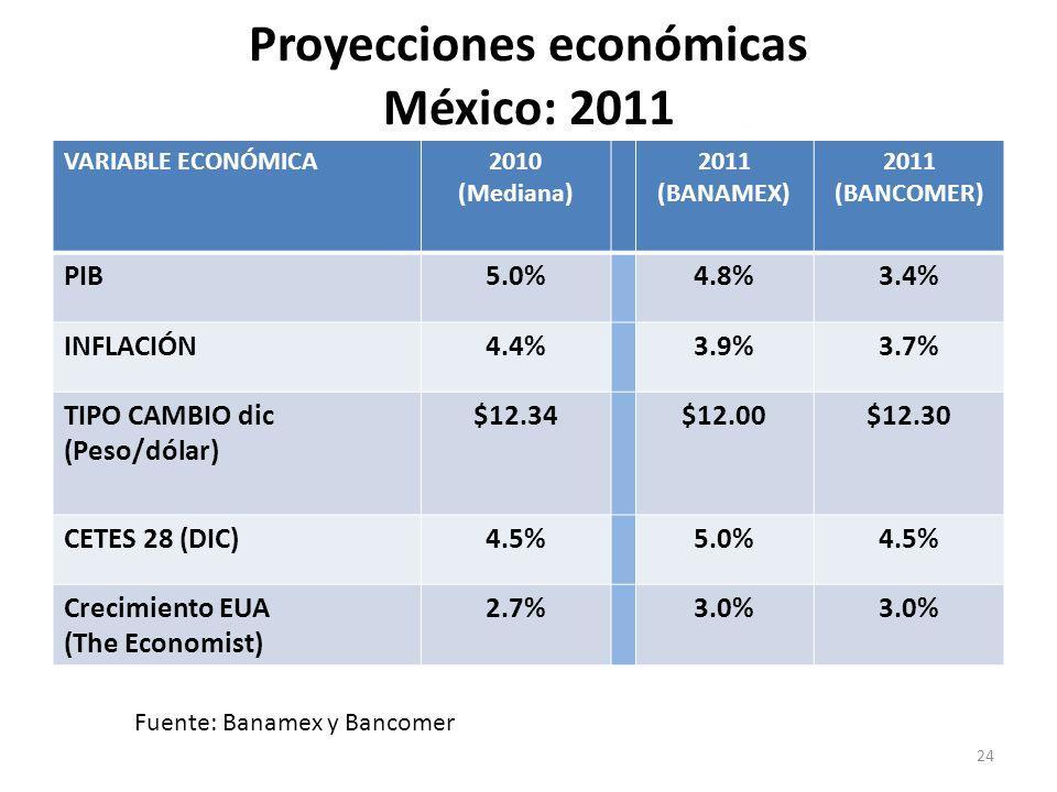 Proyecciones económicas México: 2011 VARIABLE ECONÓMICA2010 (Mediana) 2011 (BANAMEX) 2011 (BANCOMER) PIB5.0%4.8%3.4% INFLACIÓN4.4%3.9%3.7% TIPO CAMBIO dic (Peso/dólar) $12.34$12.00$12.30 CETES 28 (DIC)4.5%5.0%4.5% Crecimiento EUA (The Economist) 2.7%3.0% Fuente: Banamex y Bancomer 24