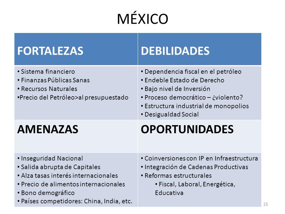 MÉXICO FORTALEZASDEBILIDADES Sistema financiero Finanzas Públicas Sanas Recursos Naturales Precio del Petróleo>al presupuestado Dependencia fiscal en el petróleo Endeble Estado de Derecho Bajo nivel de Inversión Proceso democrático – ¿violento.