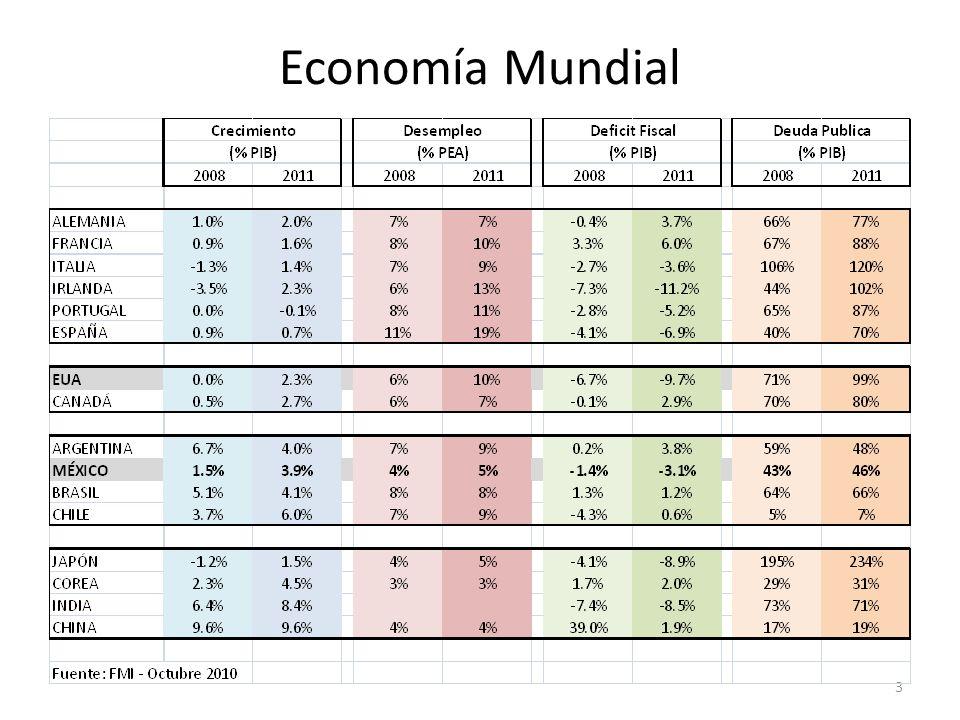 Economía Mundial 3