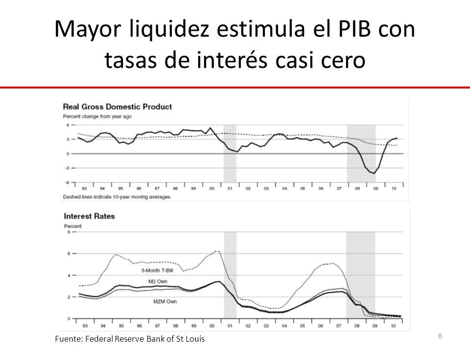Mayor liquidez estimula el PIB con tasas de interés casi cero 6 Fuente: Federal Reserve Bank of St Louis