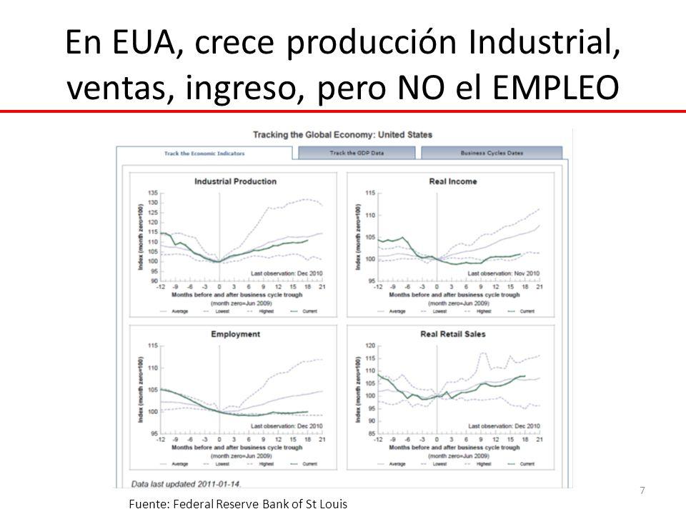 En EUA, crece producción Industrial, ventas, ingreso, pero NO el EMPLEO 7 Fuente: Federal Reserve Bank of St Louis