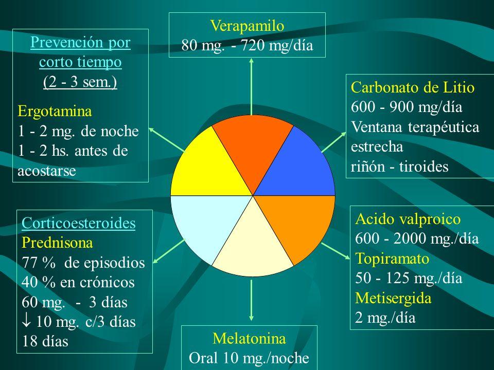 Verapamilo 80 mg. - 720 mg/día Carbonato de Litio 600 - 900 mg/día Ventana terapéutica estrecha riñón - tiroides Melatonina Oral 10 mg./noche Acido va