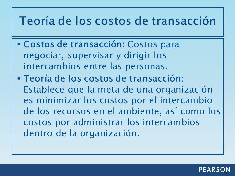 Costos de transacción: Costos para negociar, supervisar y dirigir los intercambios entre las personas. Teoría de los costos de transacción: Establece