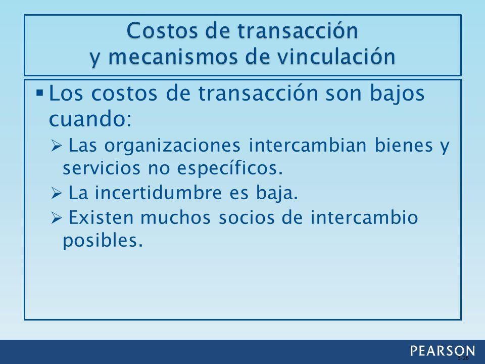 Los costos de transacción son bajos cuando: Las organizaciones intercambian bienes y servicios no específicos. La incertidumbre es baja. Existen mucho