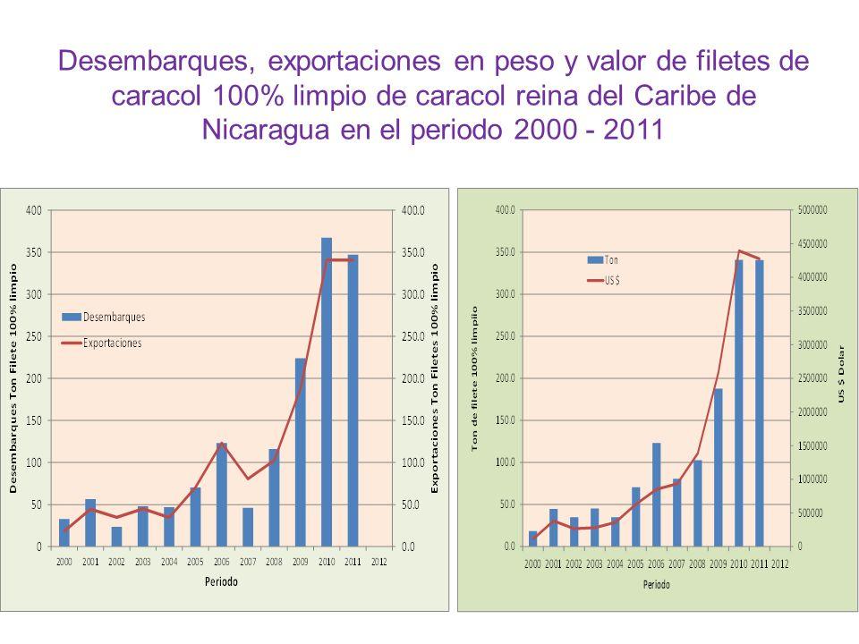 Desembarques, exportaciones en peso y valor de filetes de caracol 100% limpio de caracol reina del Caribe de Nicaragua en el periodo 2000 - 2011