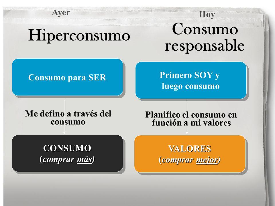 Consumo responsable Planifico el consumo en función a mi valores Primero SOY y luego consumo Primero SOY y luego consumo VALORES (comprar mejor) VALOR