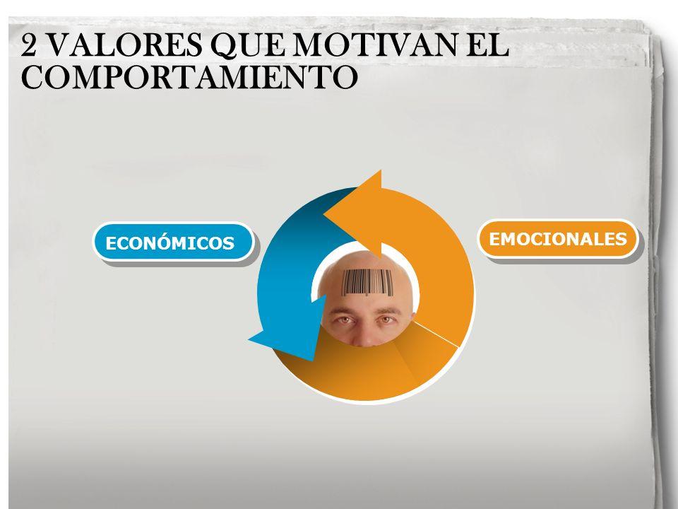 EMOCIONALES ECONÓMICOS 2 VALORES QUE MOTIVAN EL COMPORTAMIENTO