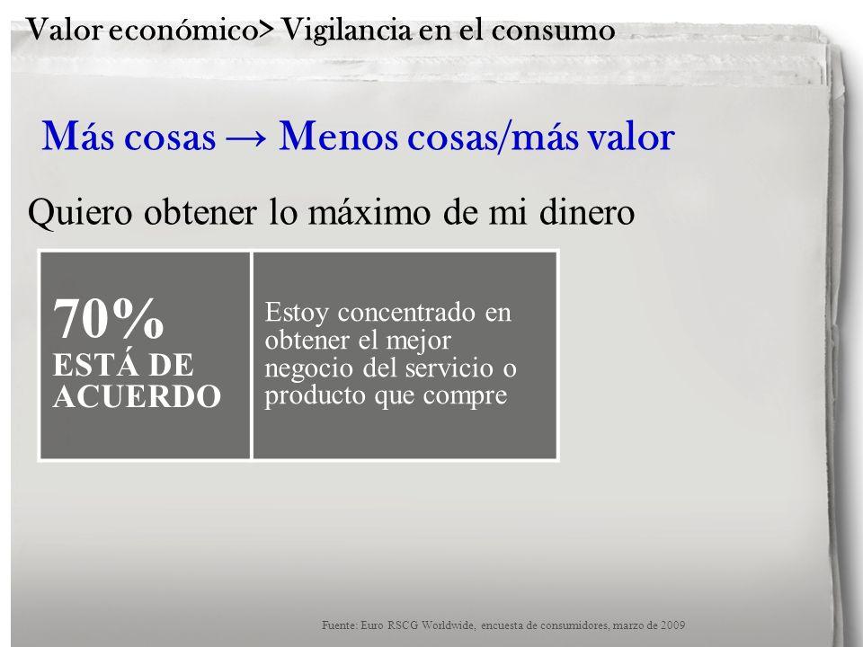 Valor económico> Vigilancia en el consumo 70% ESTÁ DE ACUERDO Estoy concentrado en obtener el mejor negocio del servicio o producto que compre Más cos
