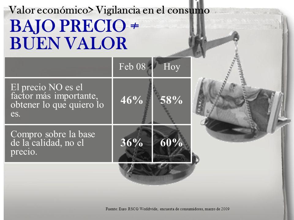 BAJO PRECIO BUEN VALOR Feb 08Hoy El precio NO es el factor más importante, obtener lo que quiero lo es. 46%58% Compro sobre la base de la calidad, no