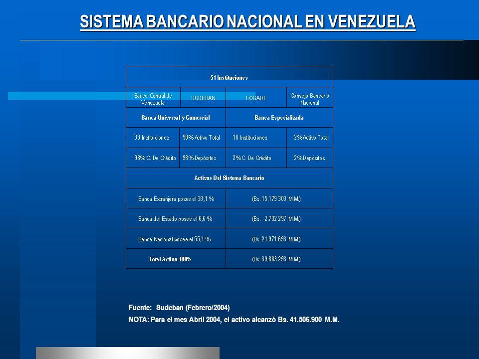 Fuente: Sudeban (Febrero/2004) NOTA: Para el mes Abril 2004, el activo alcanzó Bs. 41.506.900 M.M. SISTEMA BANCARIO NACIONAL EN VENEZUELA