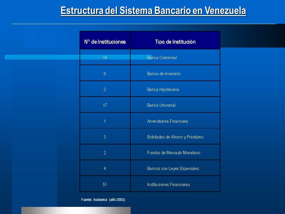 Fuente: Asobanca (año 2003) Estructura del Sistema Bancario en Venezuela