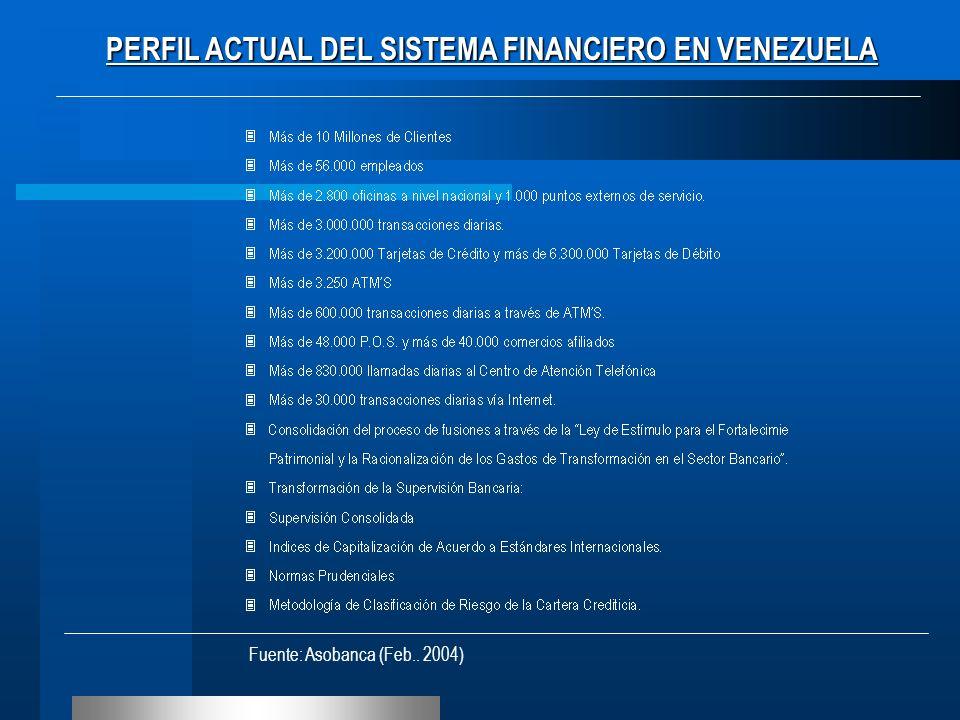 Fuente: Asobanca (Feb.. 2004) PERFIL ACTUAL DEL SISTEMA FINANCIERO EN VENEZUELA