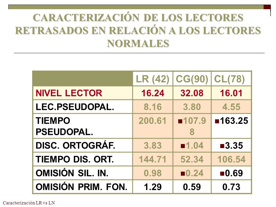 Caracterización LR vs LN LR (42)CG(90)CL(78) NIVEL LECTOR16.2432.0816.01 LEC.PSEUDOPAL.8.163.804.55 TIEMPO PSEUDOPAL. 200.61 107.9 8 163.25 DISC. ORTO