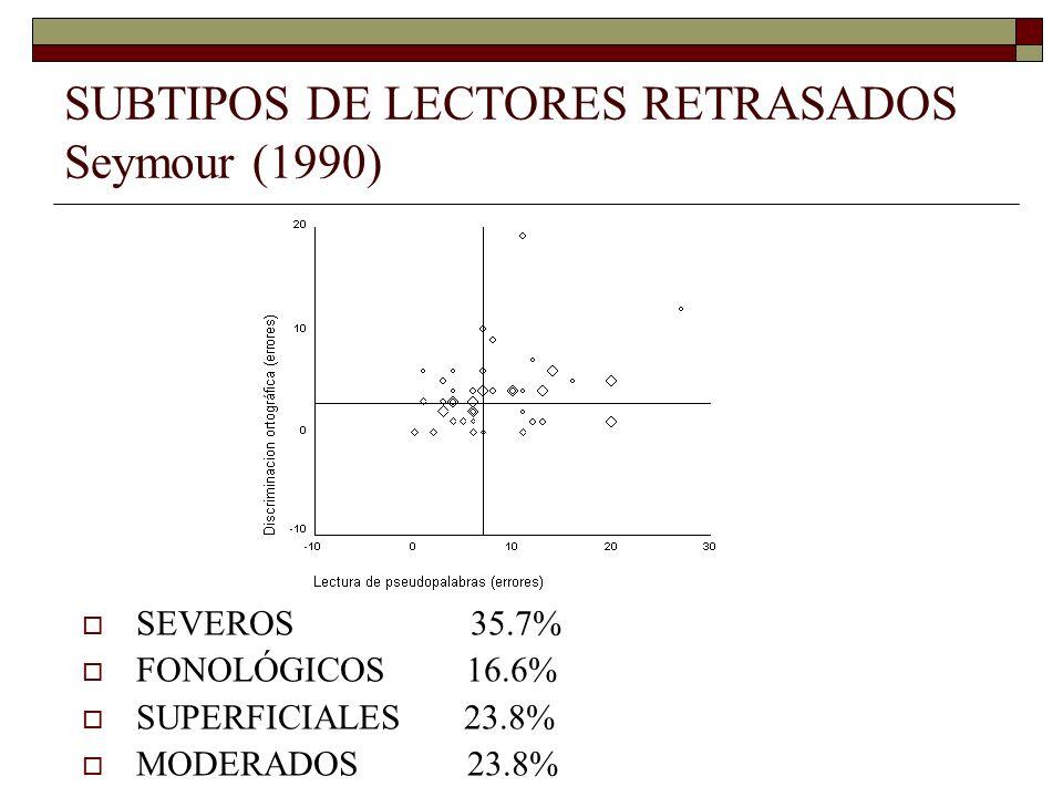 SUBTIPOS DE LECTORES RETRASADOS Seymour (1990) SEVEROS 35.7% FONOLÓGICOS 16.6% SUPERFICIALES 23.8% MODERADOS 23.8%