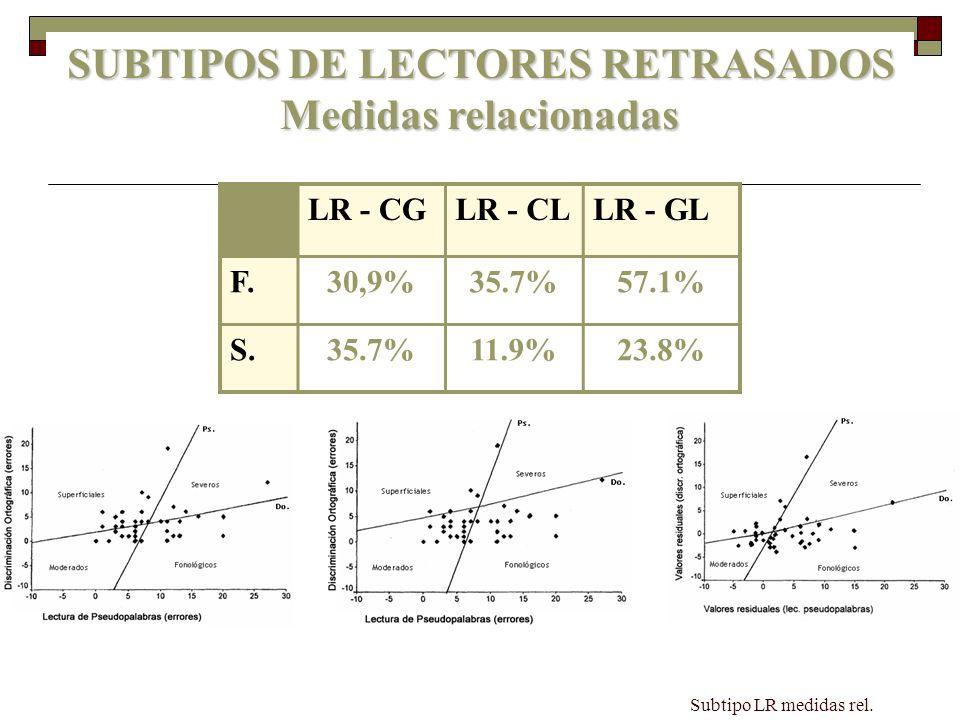 Subtipo LR medidas rel. LR - CGLR - CLLR - GL F.30,9%35.7%57.1% S.35.7%11.9%23.8% SUBTIPOS DE LECTORES RETRASADOS Medidas relacionadas SUBTIPOS DE LEC