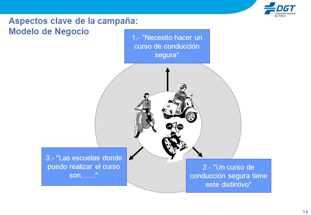 14 Aspectos clave de la campaña: Modelo de Negocio 3.-