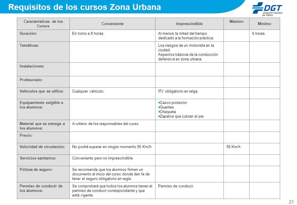21 Requisitos de los cursos Zona Urbana Características de los Cursos ConvenienteImprescindible Máximo Mínimo Duración:En torno a 8 horas.Al menos la
