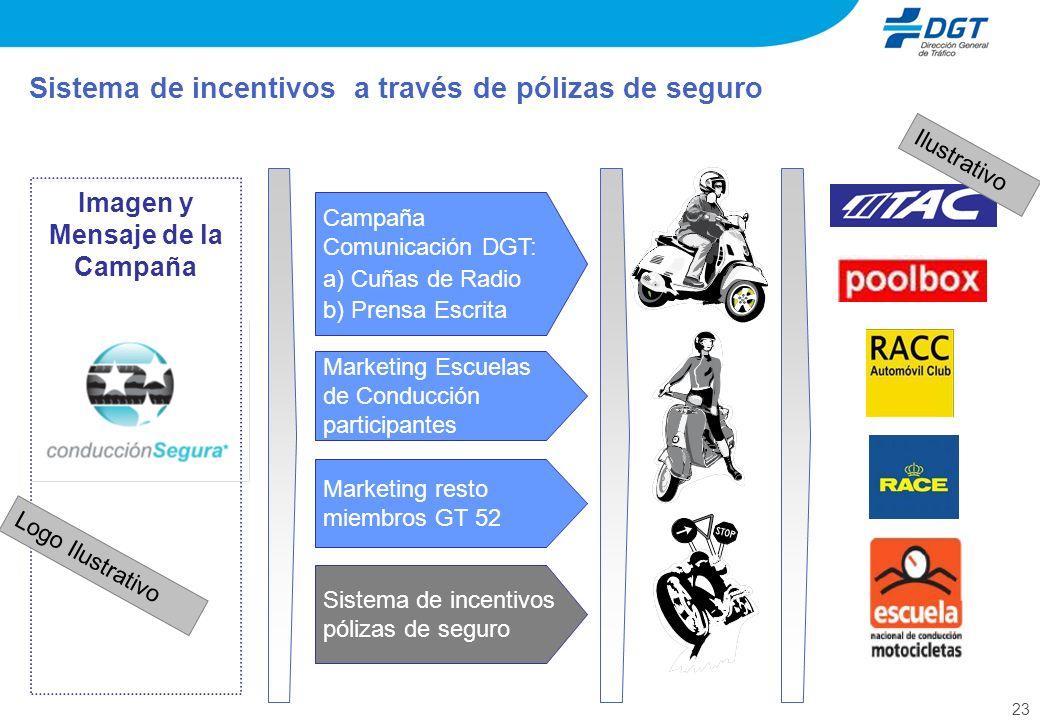 23 Sistema de incentivos a través de pólizas de seguro Imagen y Mensaje de la Campaña Campaña Comunicación DGT: a) Cuñas de Radio b) Prensa Escrita Ma